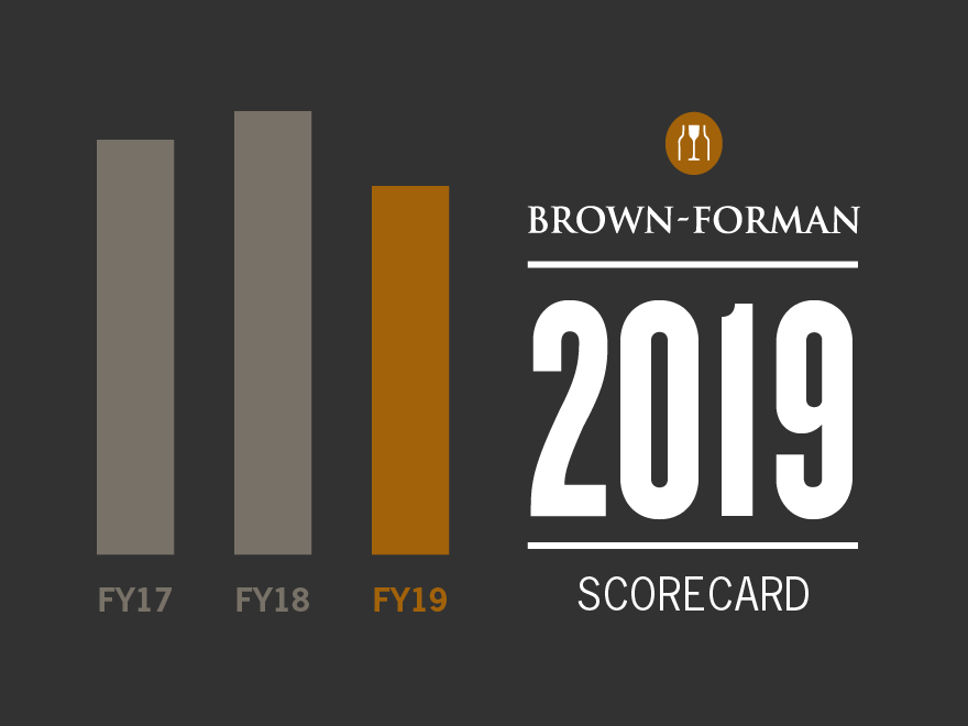 Cover of the 2018 Brown-Forman Corporate Responsibility Scorecard