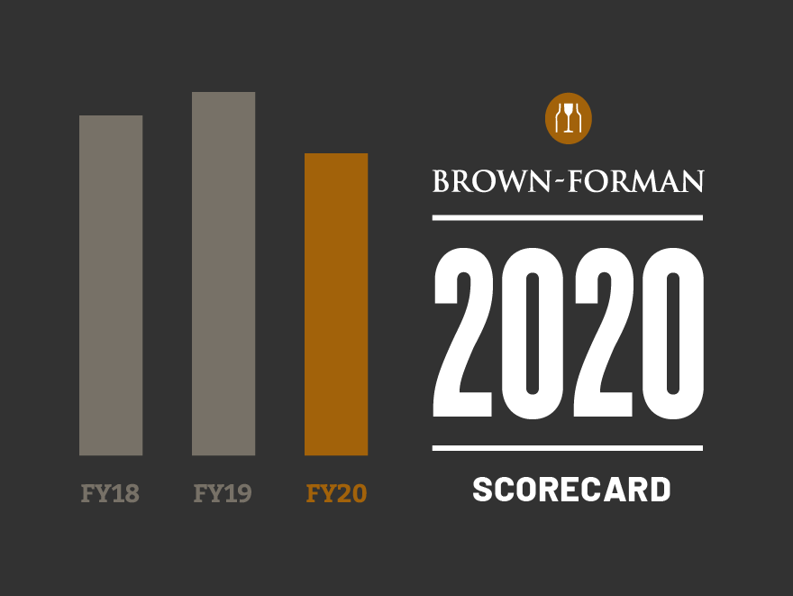 Cover of Brown-Forman 2019 Corporate Responsibility Scorecard